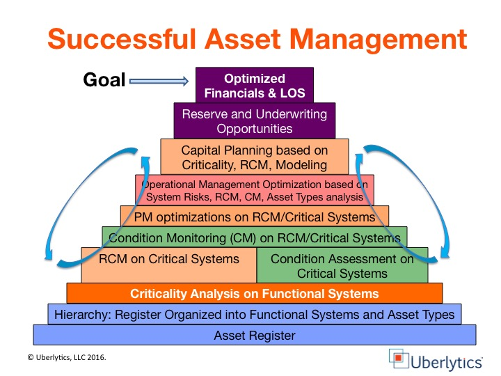 asset management, criticality analysis, criticality,