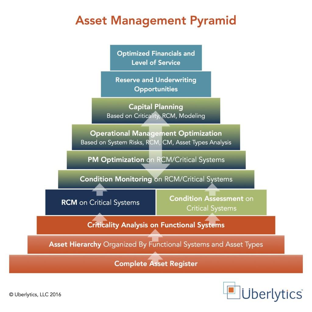 asset management, physical asset management, criticality, criticality analysis,